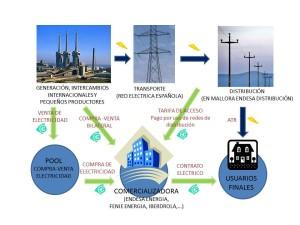 Relación entre Generadoras, Red eléctrica, Distribuidoras, comercializadora y usuario final.